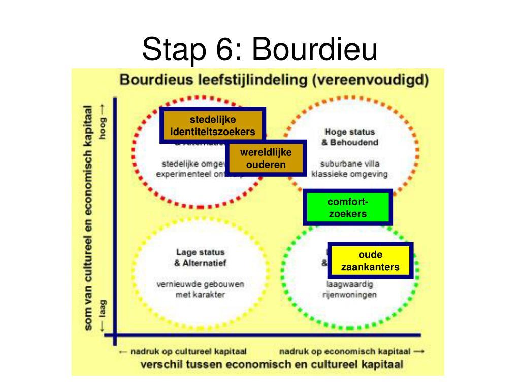 Stap 6: Bourdieu