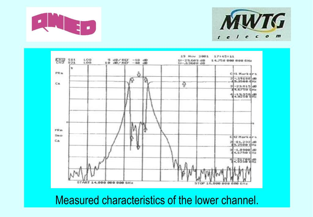 Measured characteristics of the lower channel.