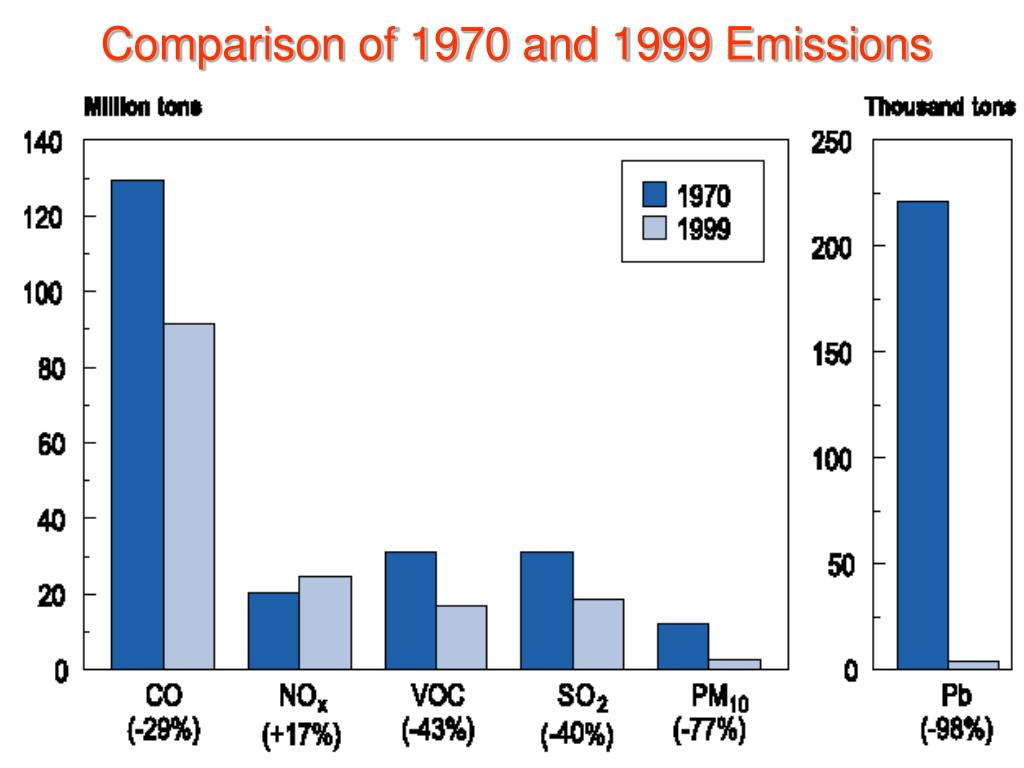 Comparison of 1970 and 1999 Emissions