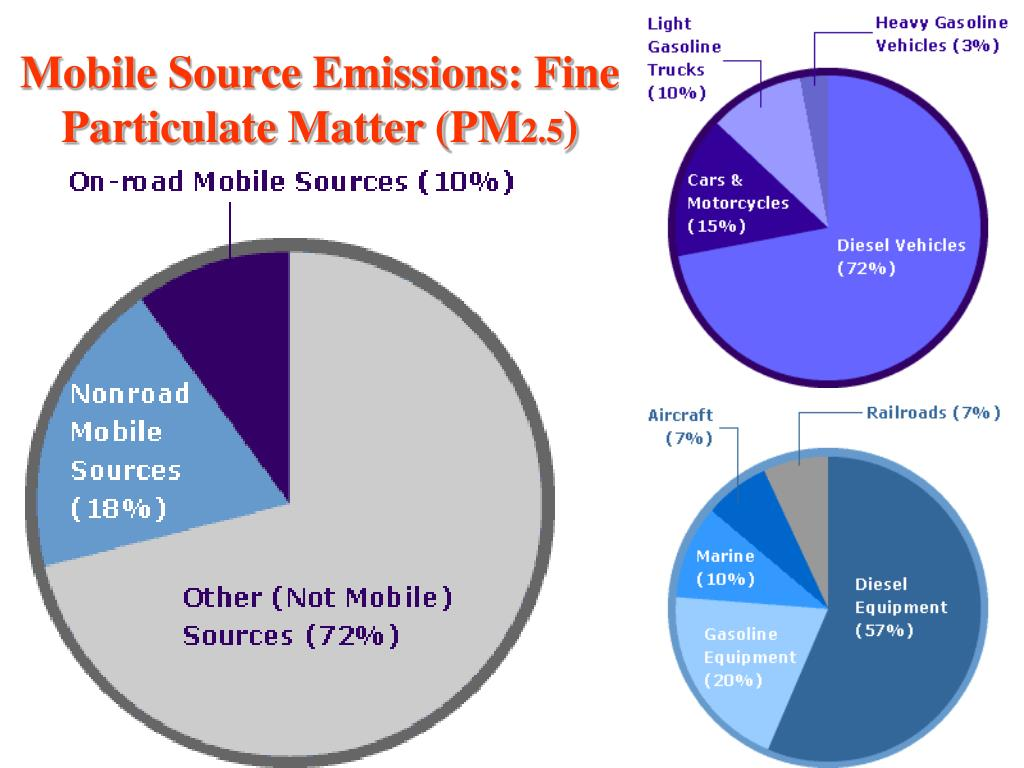 Mobile Source Emissions: Fine Particulate Matter (PM