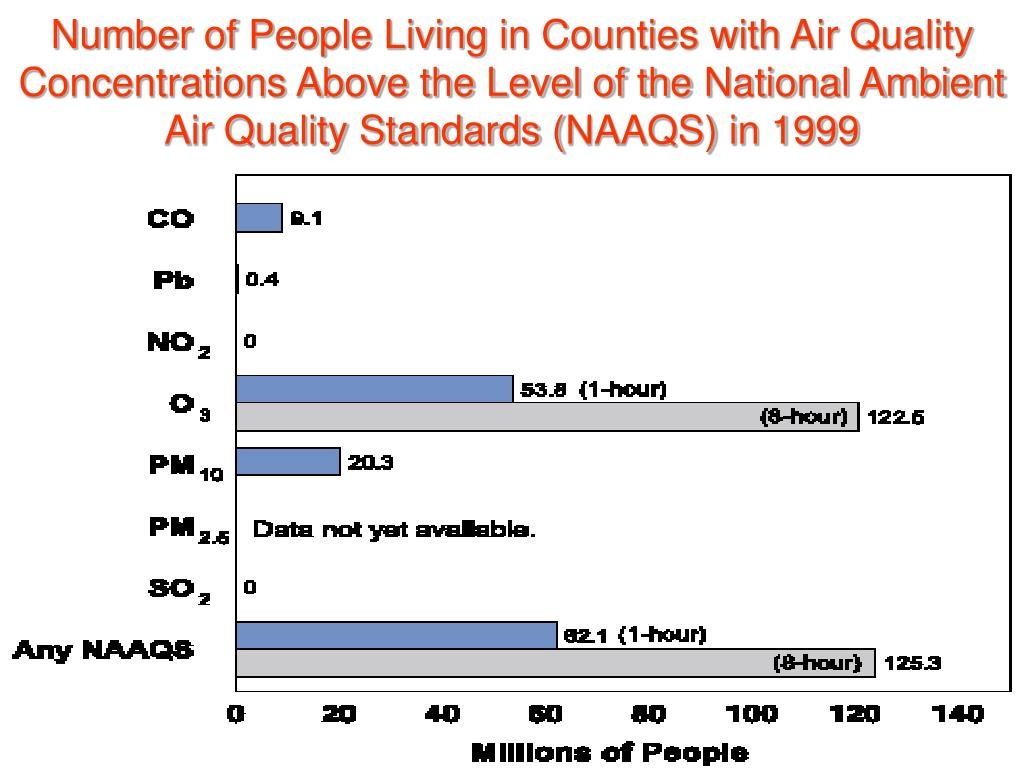 Number of People Living in Counties with Air Quality Concentrations Above the Level of the