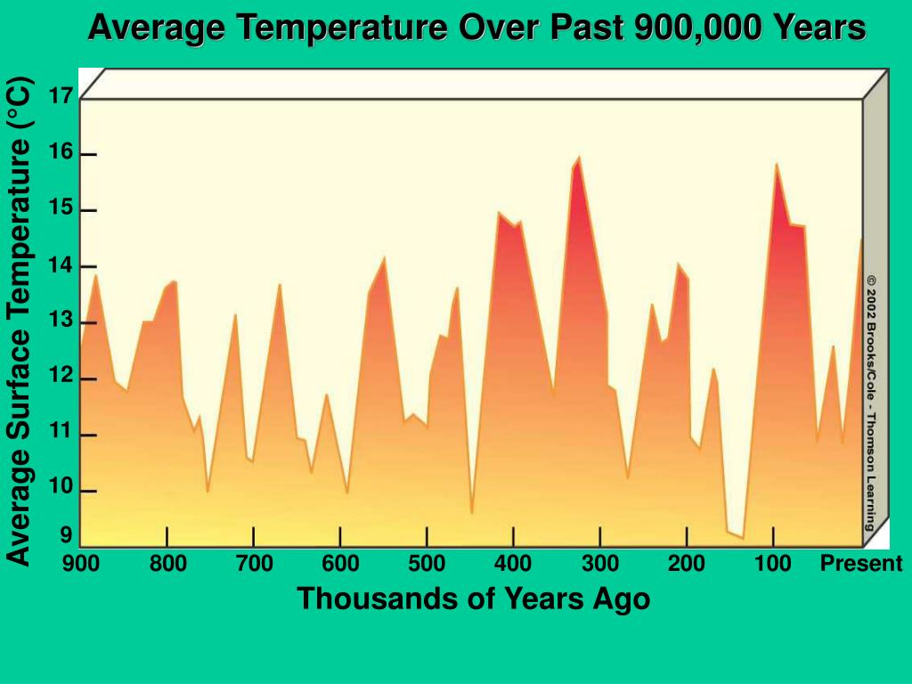 Average Temperature Over Past 900,000 Years