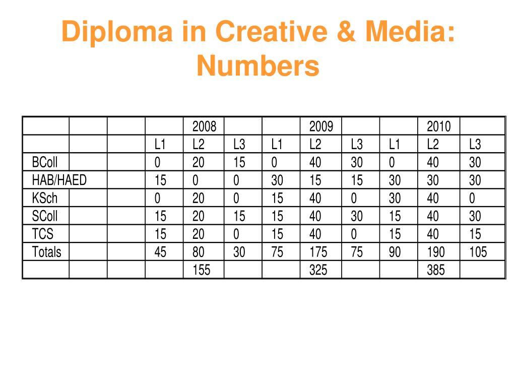 Diploma in Creative & Media: Numbers