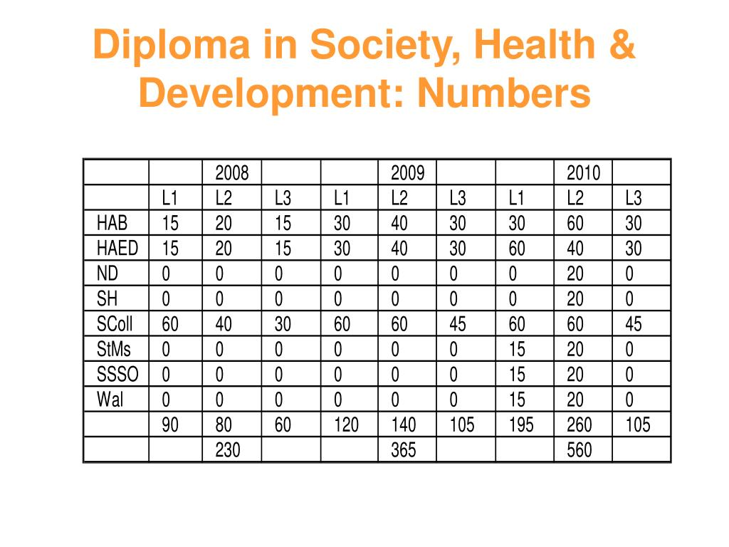 Diploma in Society, Health & Development: Numbers