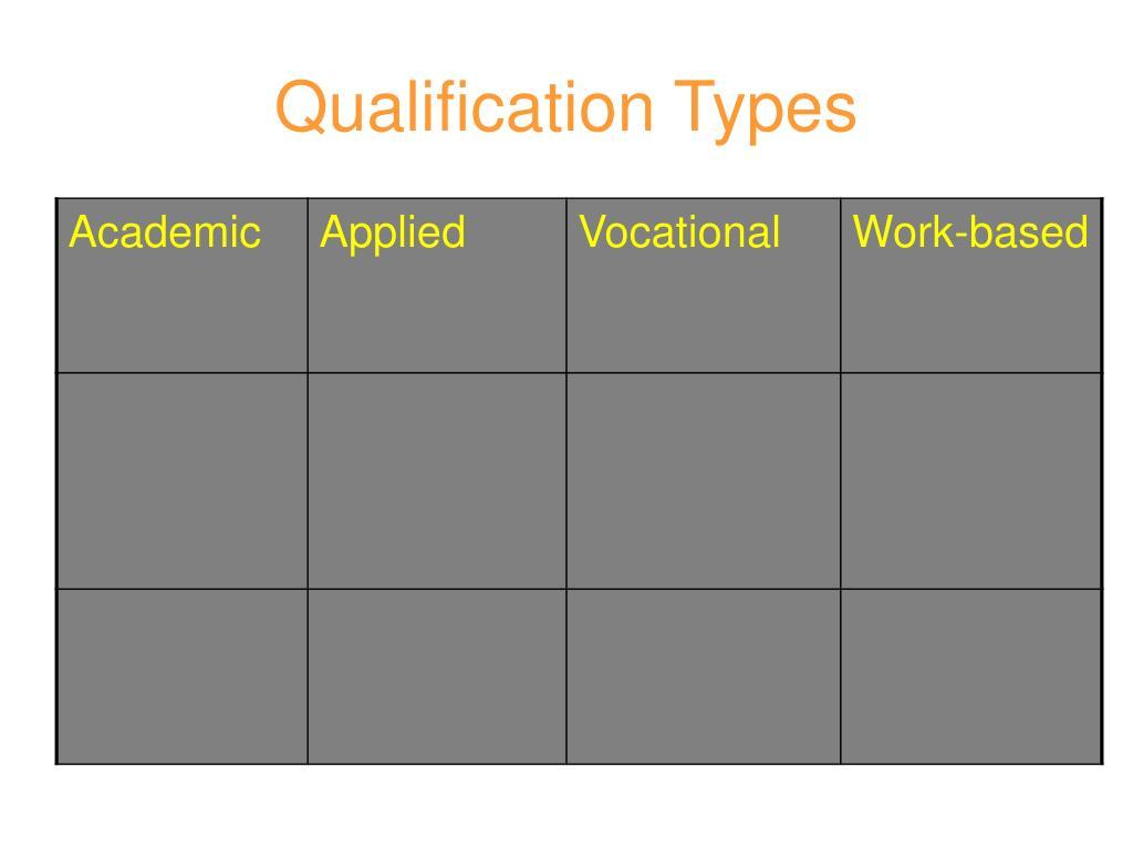 Qualification Types