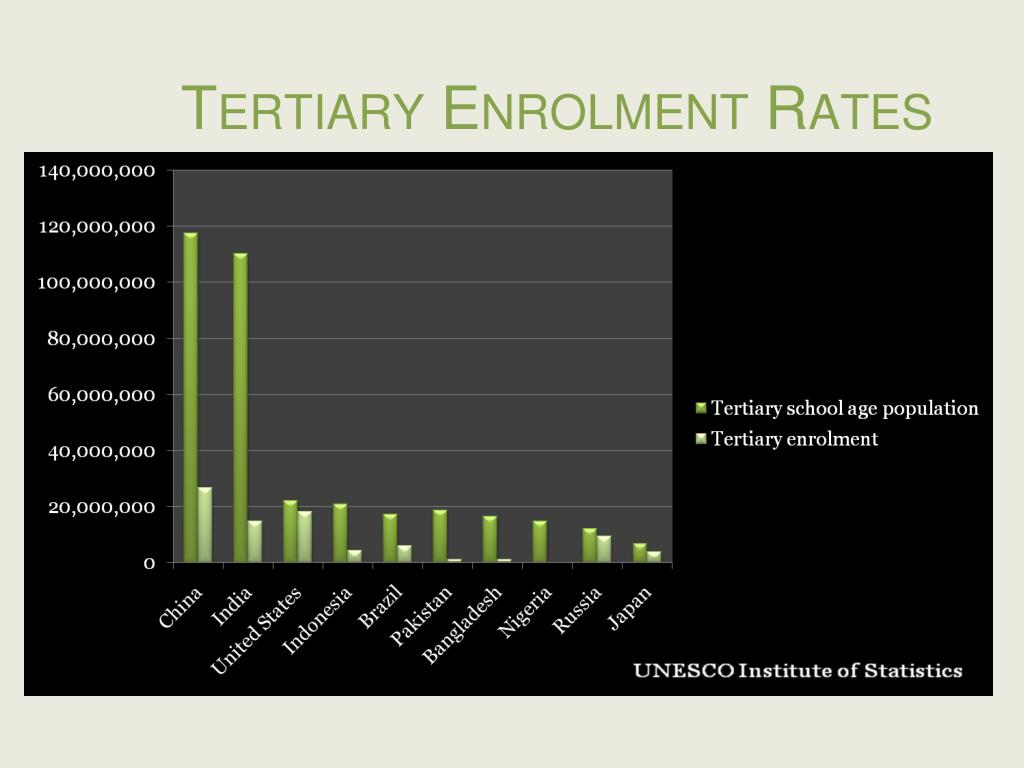 Tertiary Enrolment Rates