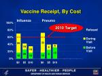 vaccine receipt by cost28