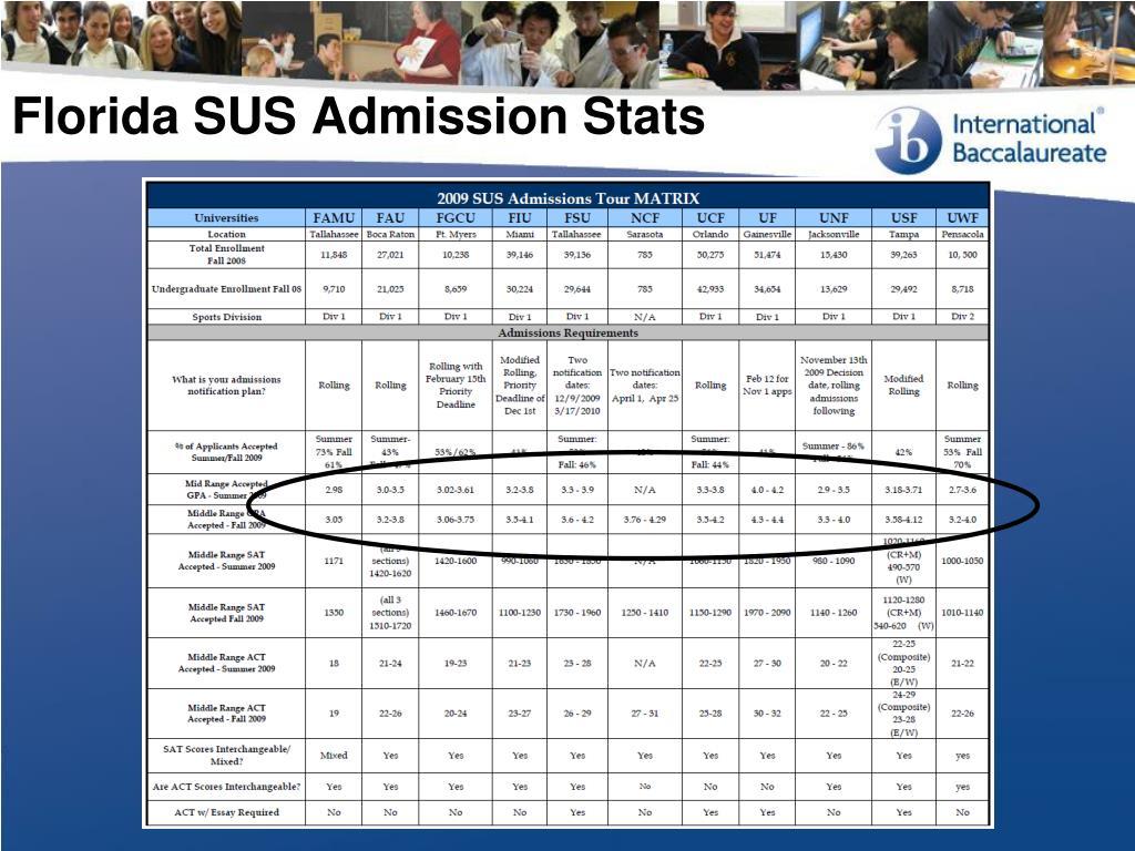 Florida SUS Admission Stats