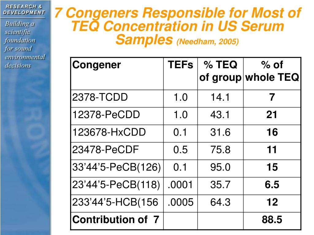7 Congeners Responsible for Most of TEQ Concentration in US Serum Samples