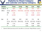diabetes by dioxin category and calendar and spray category