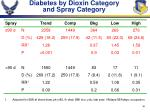 diabetes by dioxin category and spray category