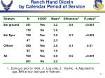 ranch hand dioxin by calendar period of service