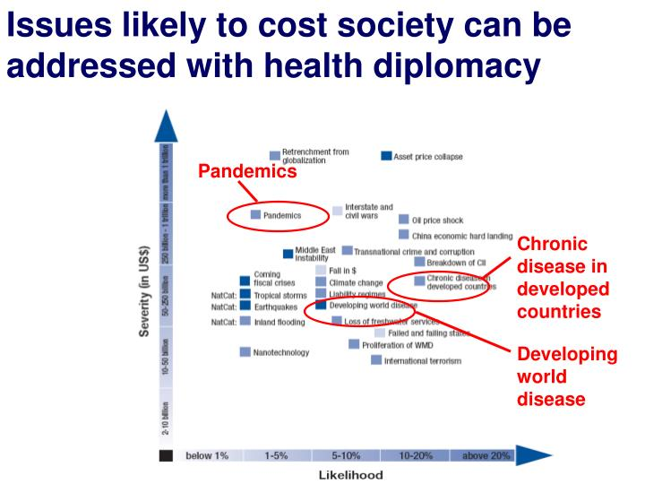Issues likely to cost society can be addressed with health diplomacy