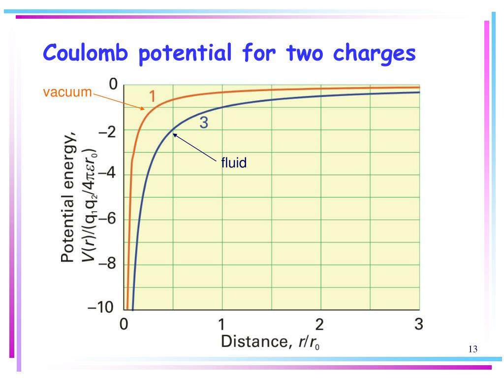 Coulomb potential for two charges
