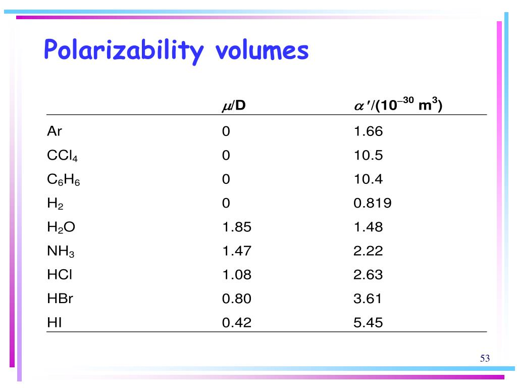 Polarizability volumes