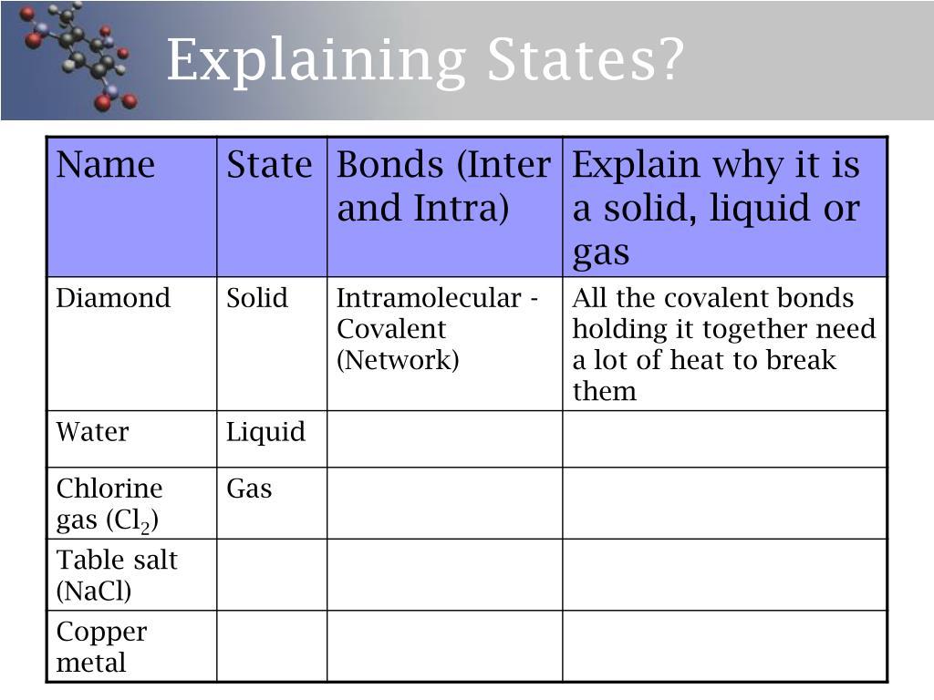 Explaining States?