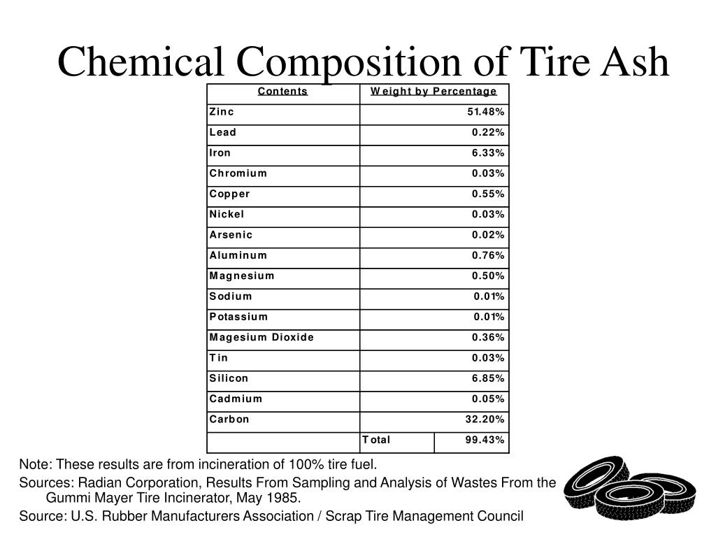 Chemical Composition of Tire Ash