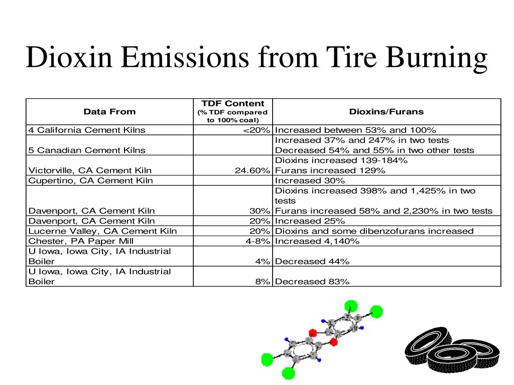 Dioxin Emissions from Tire Burning