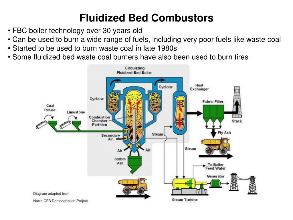 Fluidized Bed Combustors