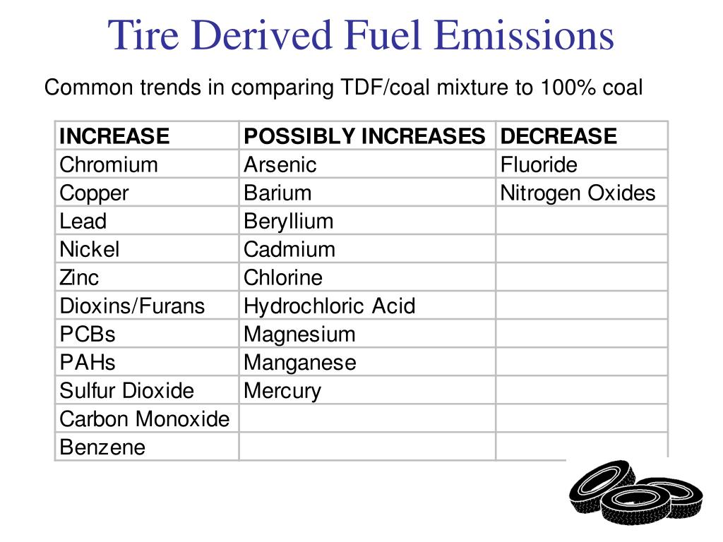 Common trends in comparing TDF/coal mixture to 100% coal