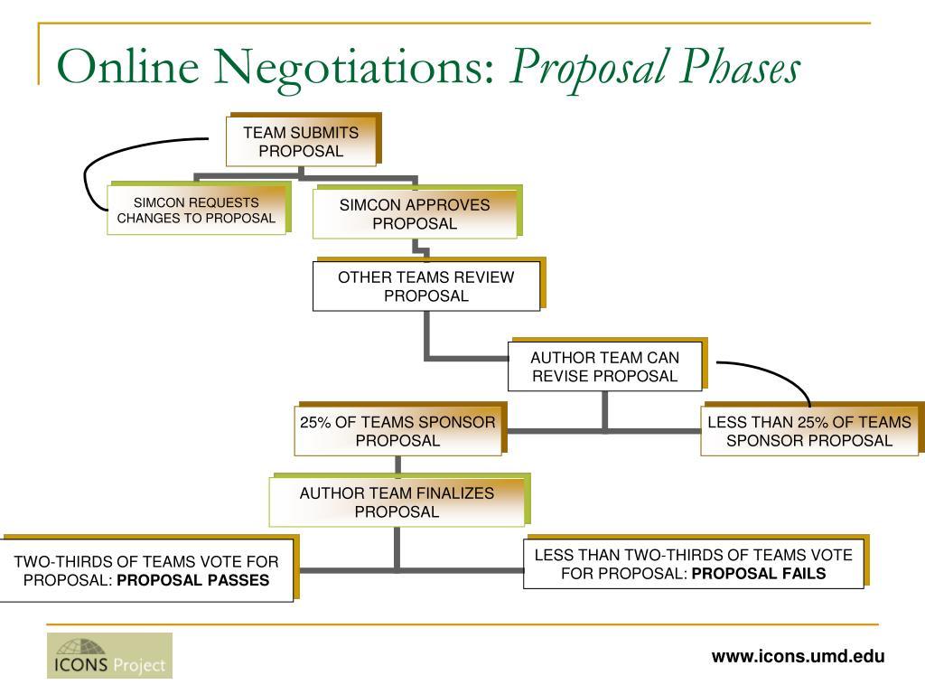 Online Negotiations: