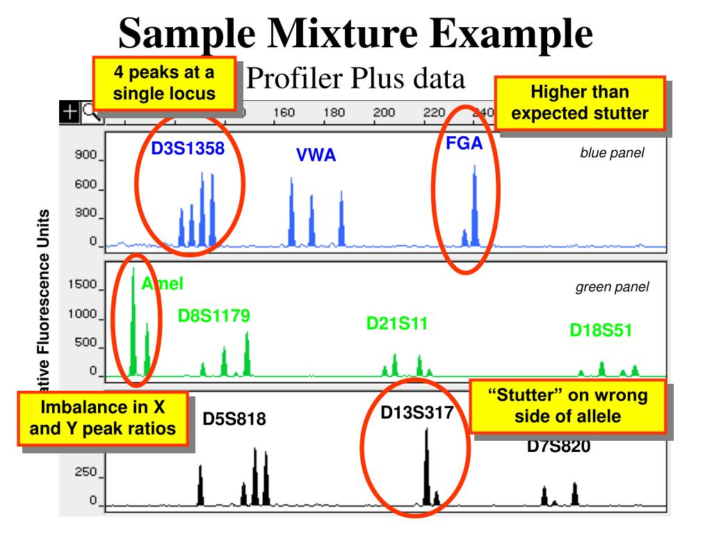 Sample Mixture Example