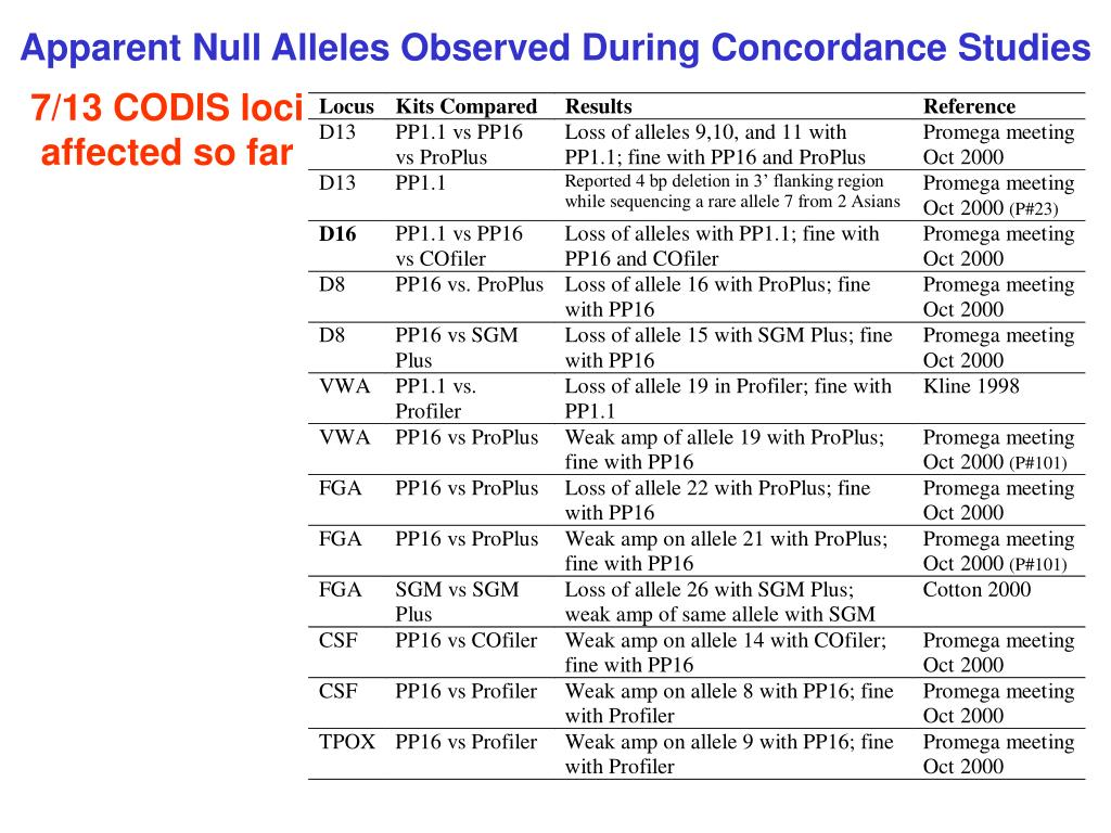 Apparent Null Alleles Observed During Concordance Studies