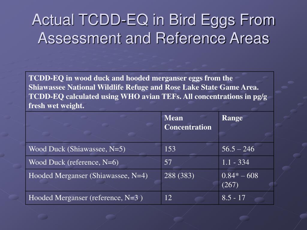 Actual TCDD-EQ in Bird Eggs From Assessment and Reference Areas