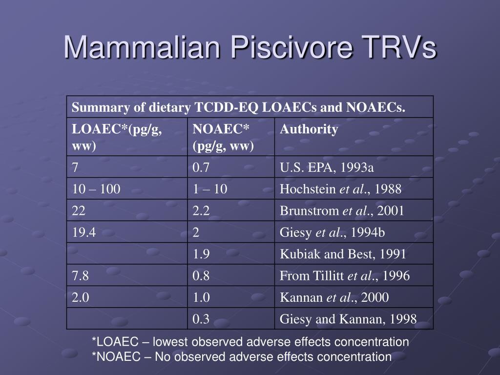 Mammalian Piscivore TRVs