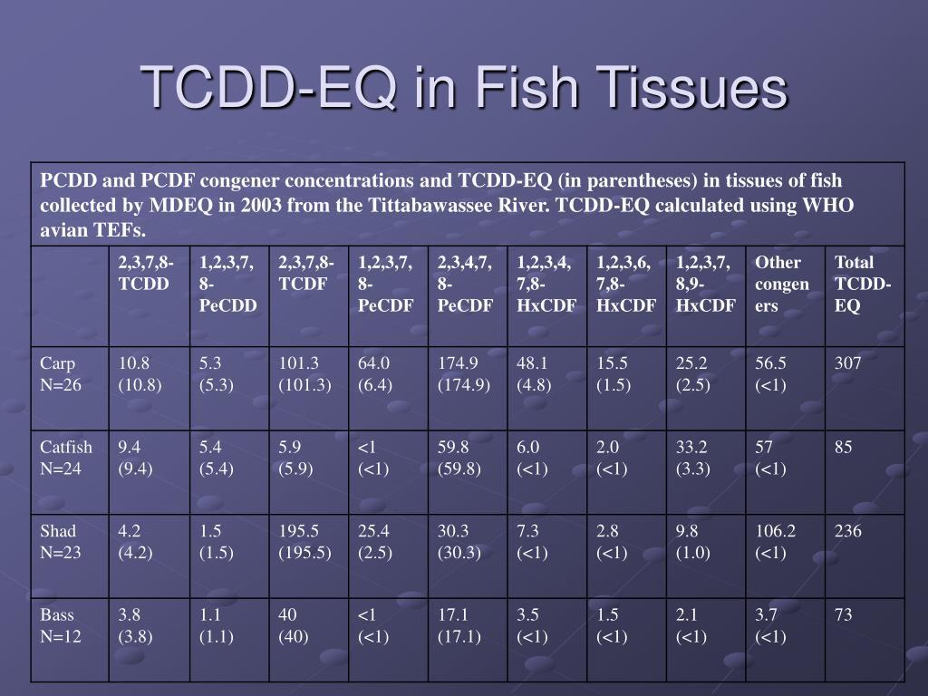 TCDD-EQ in Fish Tissues