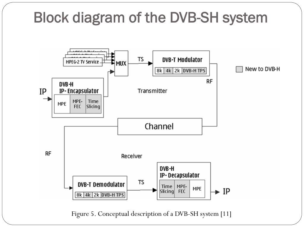 Block diagram of the DVB-SH system