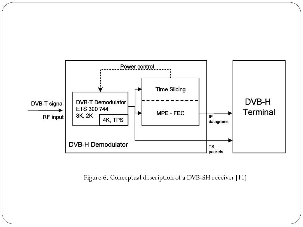 Figure 6. Conceptual description of a DVB-SH receiver [11]