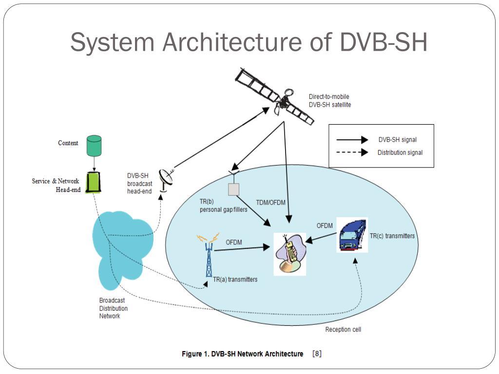 System Architecture of DVB-SH