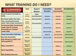 what training do i need
