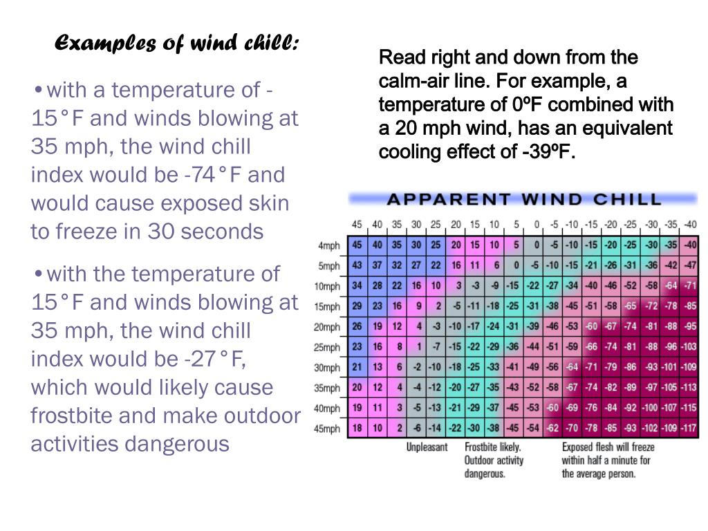 Examples of wind chill: