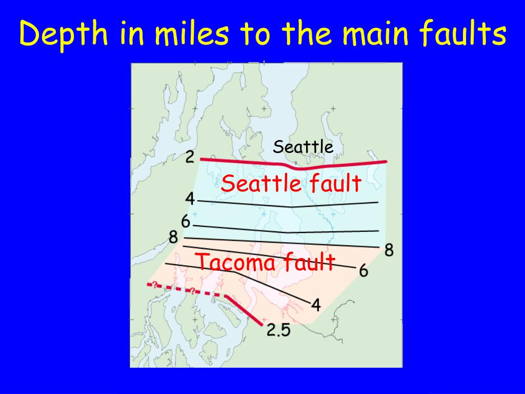 Depth in miles to the main faults