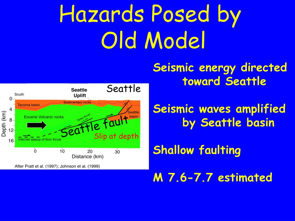Hazards Posed by