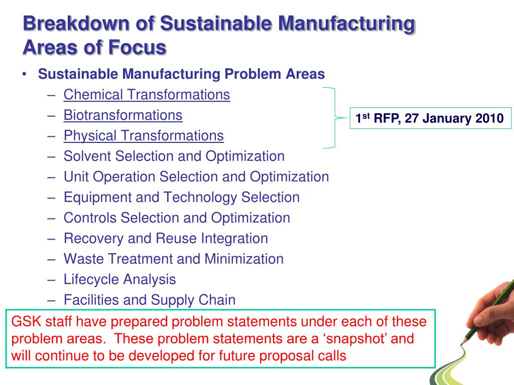 Breakdown of Sustainable Manufacturing