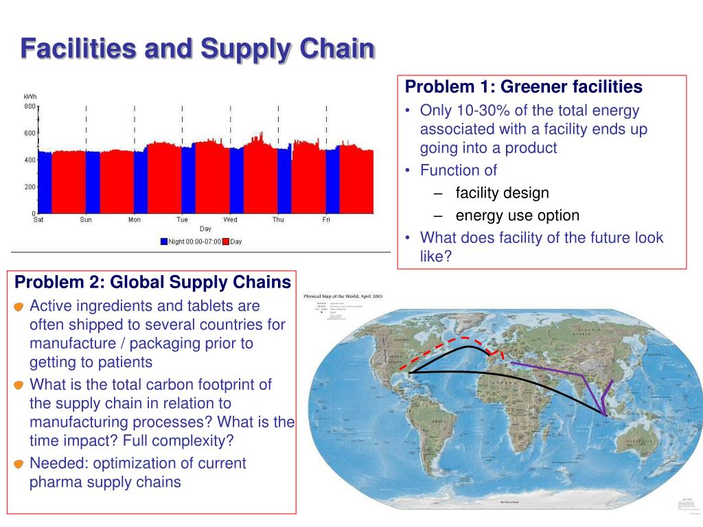 Facilities and Supply Chain