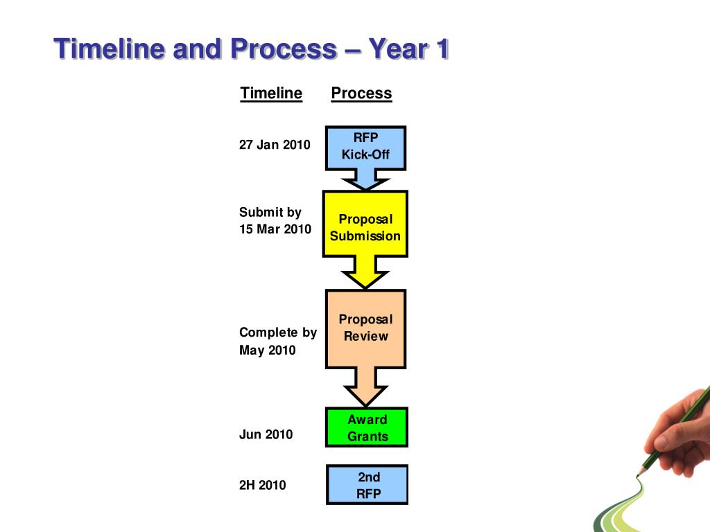 Timeline and Process – Year 1