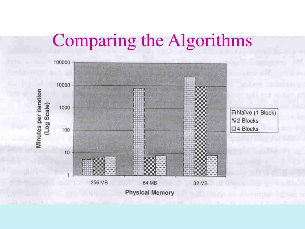Comparing the Algorithms