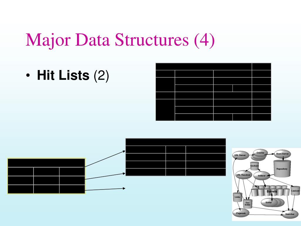 Major Data Structures (4)