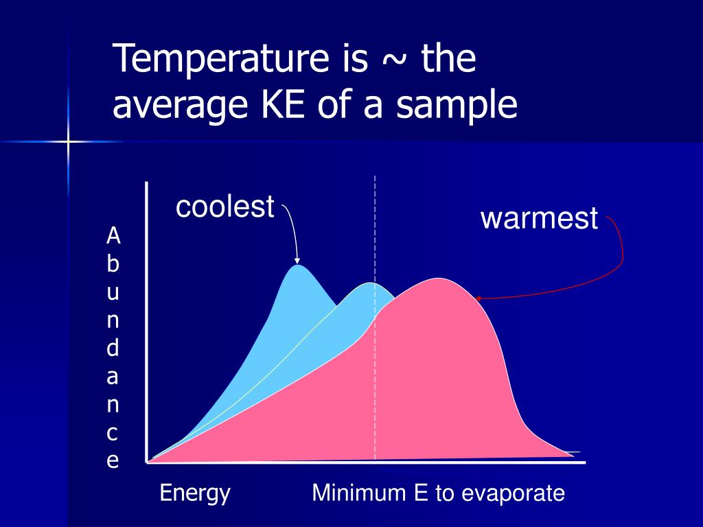 Temperature is ~ the average KE of a sample
