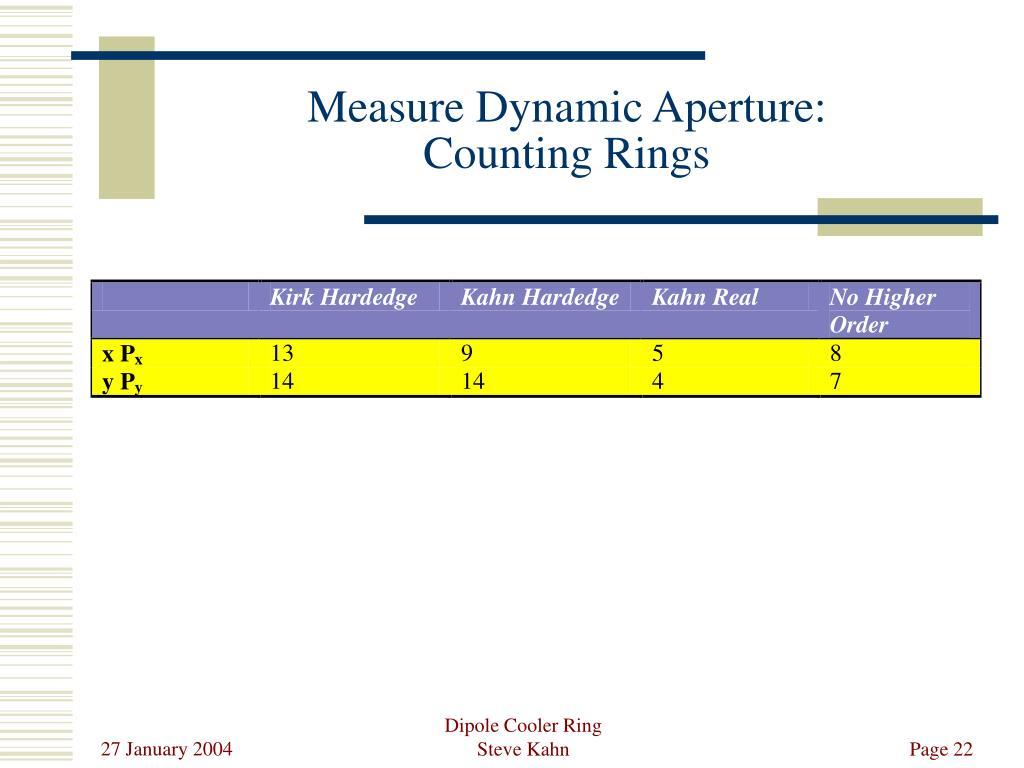 Measure Dynamic Aperture: