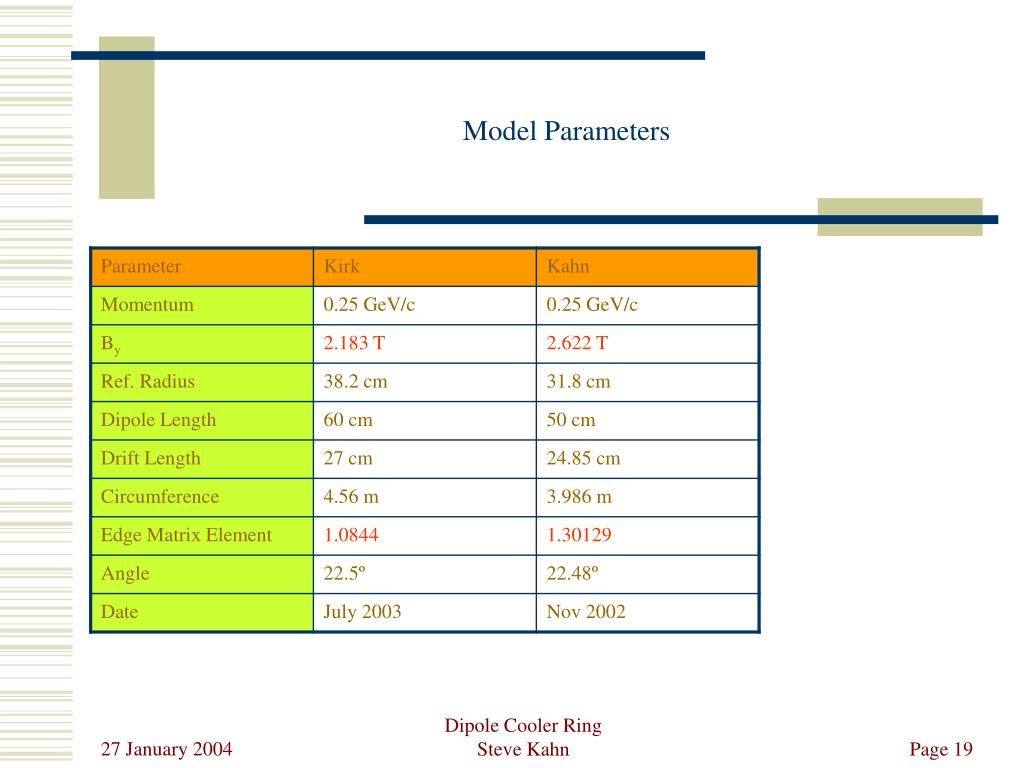 Model Parameters