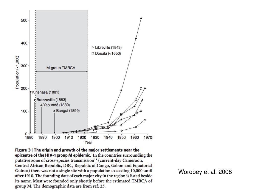 Worobey et al. 2008