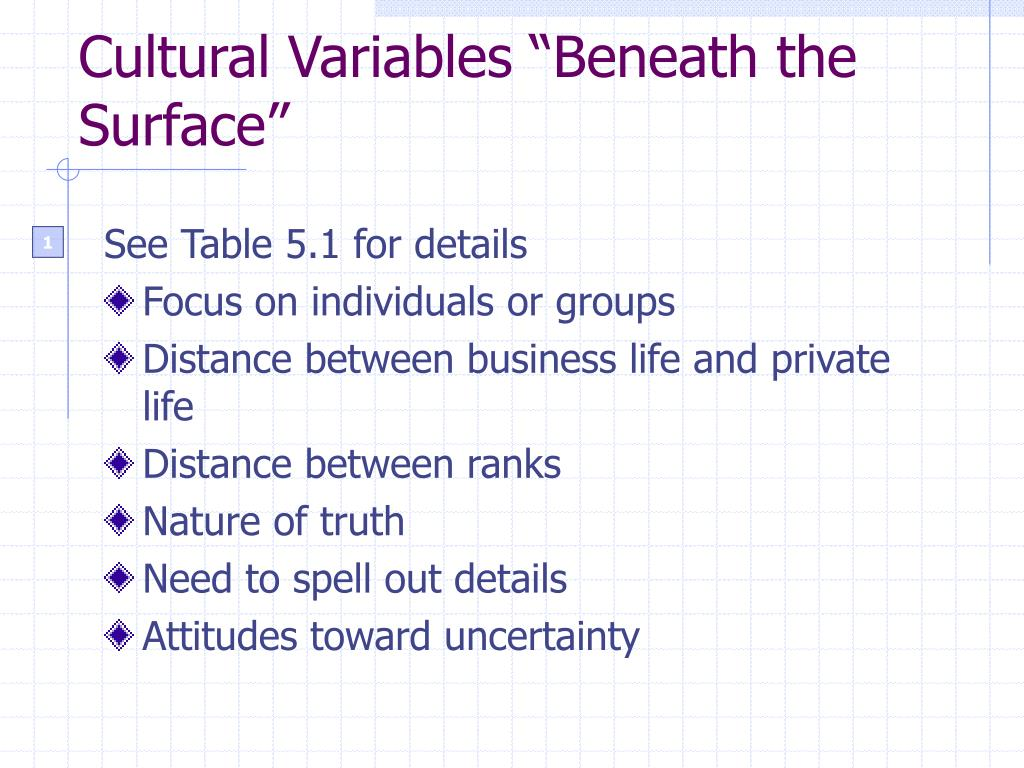 """Cultural Variables """"Beneath the Surface"""""""