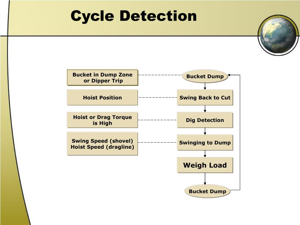 Cycle Detection