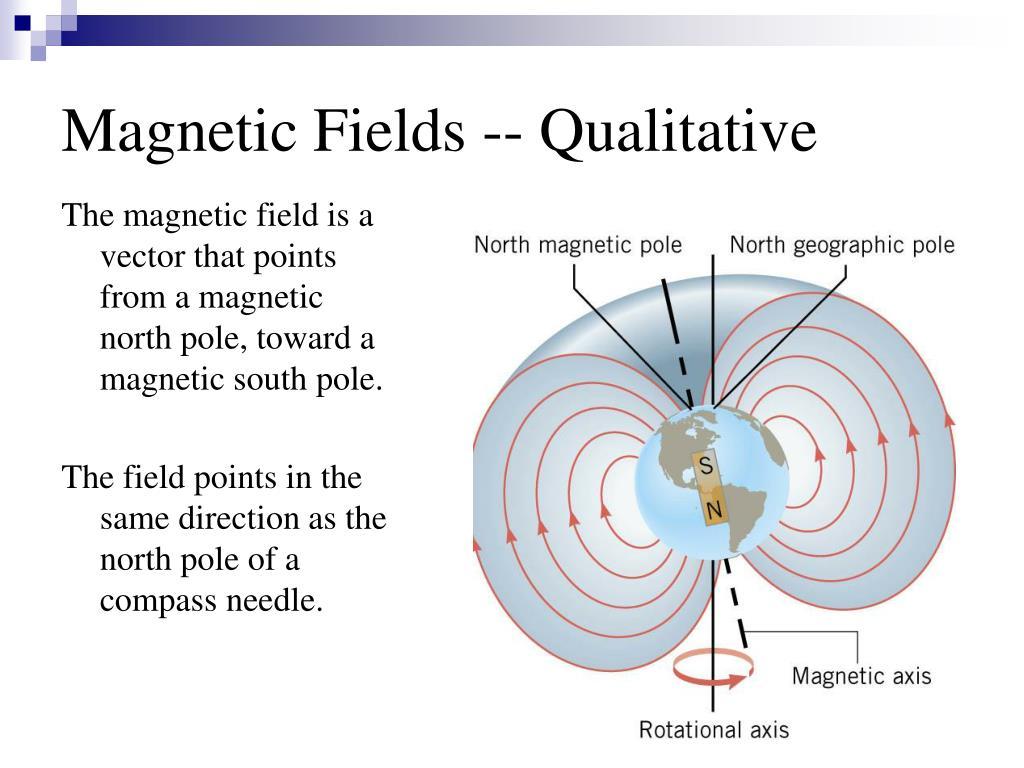 Magnetic Fields -- Qualitative
