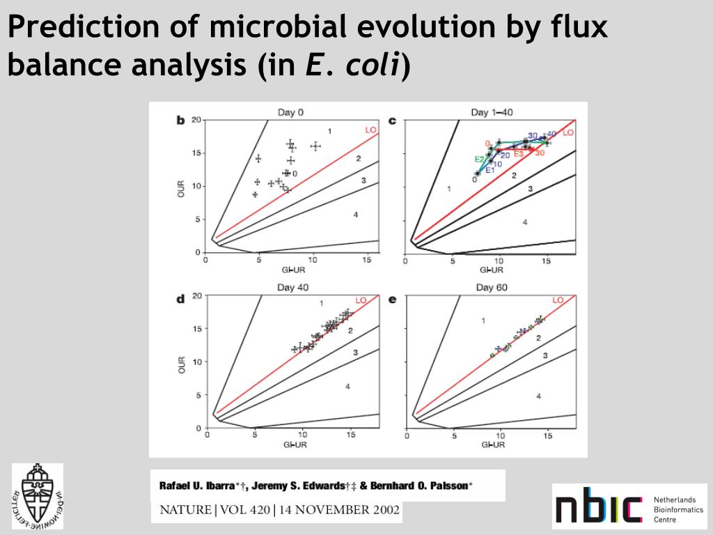 Prediction of microbial evolution by flux balance analysis (in